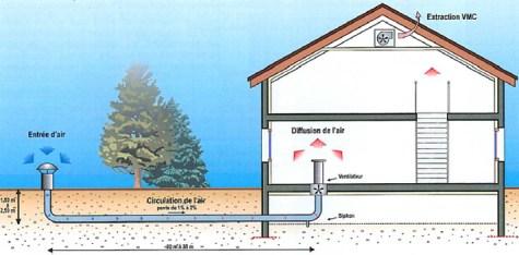 Puits Canadien1 De la chaleur gratuite: le puits canadien