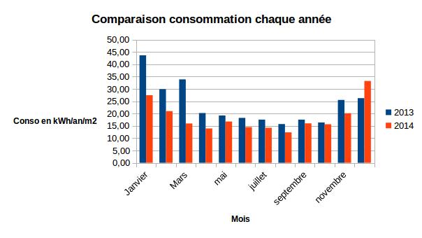 Bilan de consommation 2014 pour notre maison passive for Combien consomme une maison en kwh