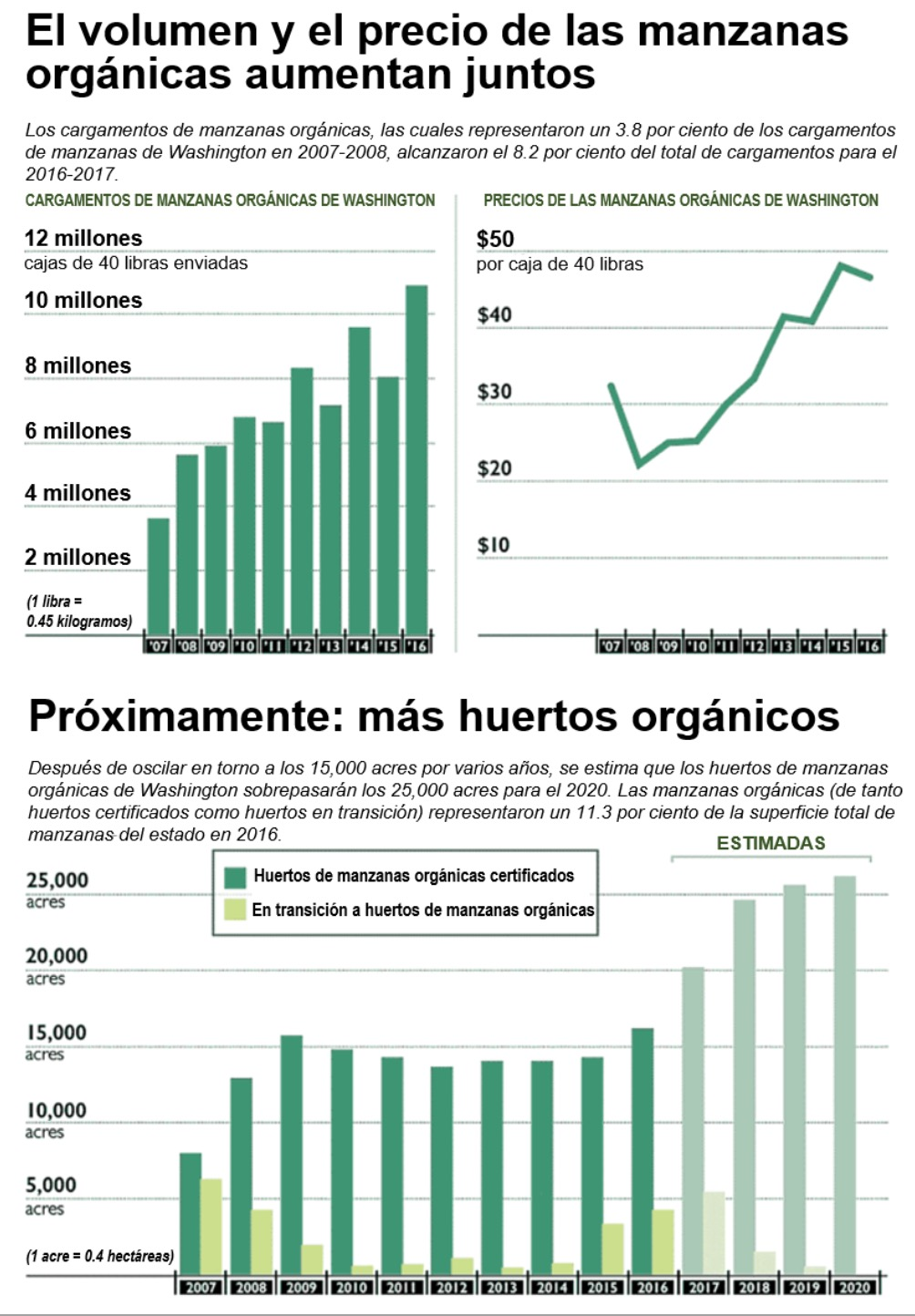50 Libras A Kilos Es Hora De Auge Para Productos Orgánicos Good Fruit Grower En