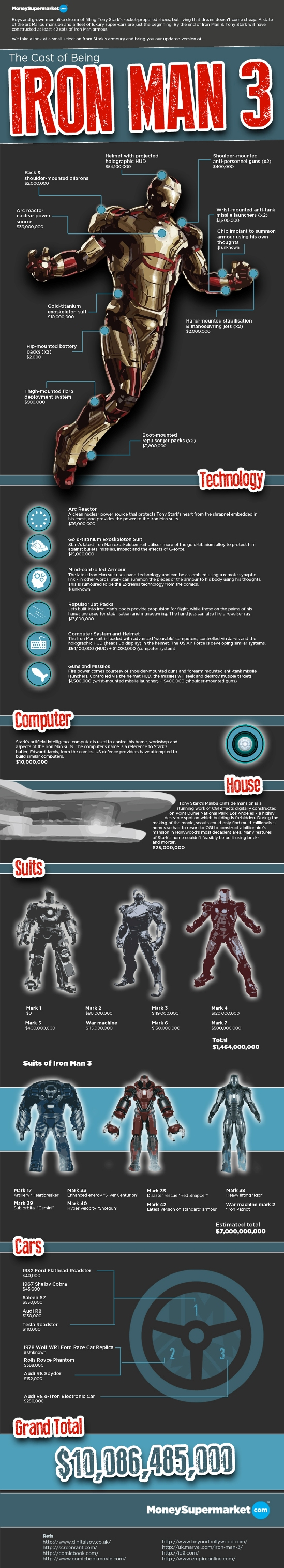 how-much-would-it-cost-to-be-Iron-Man