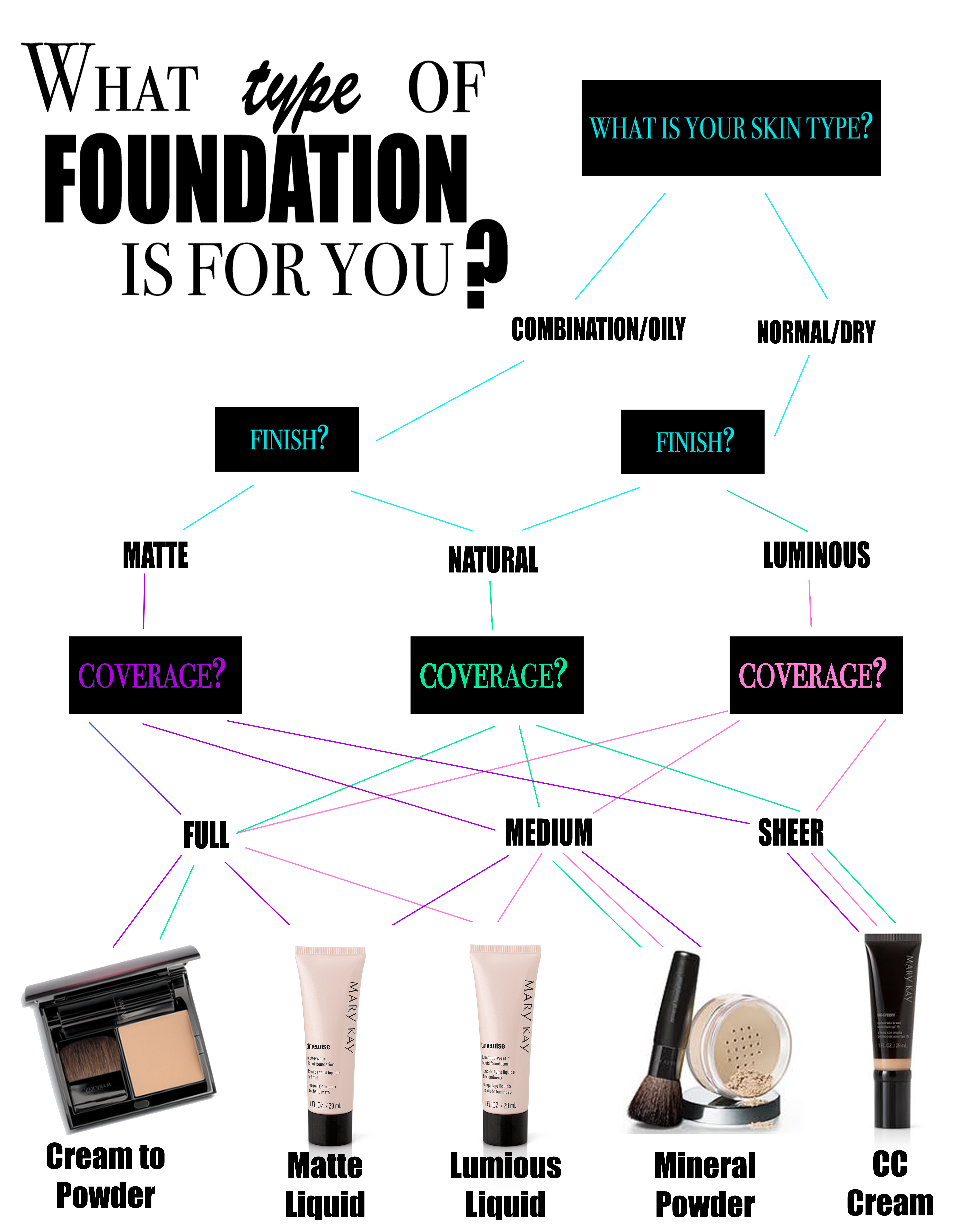 the best type of foundation for your skin tiny house foundation types of foundations foundation