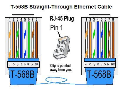 GoodwinTek Ethernet Wiring Standards
