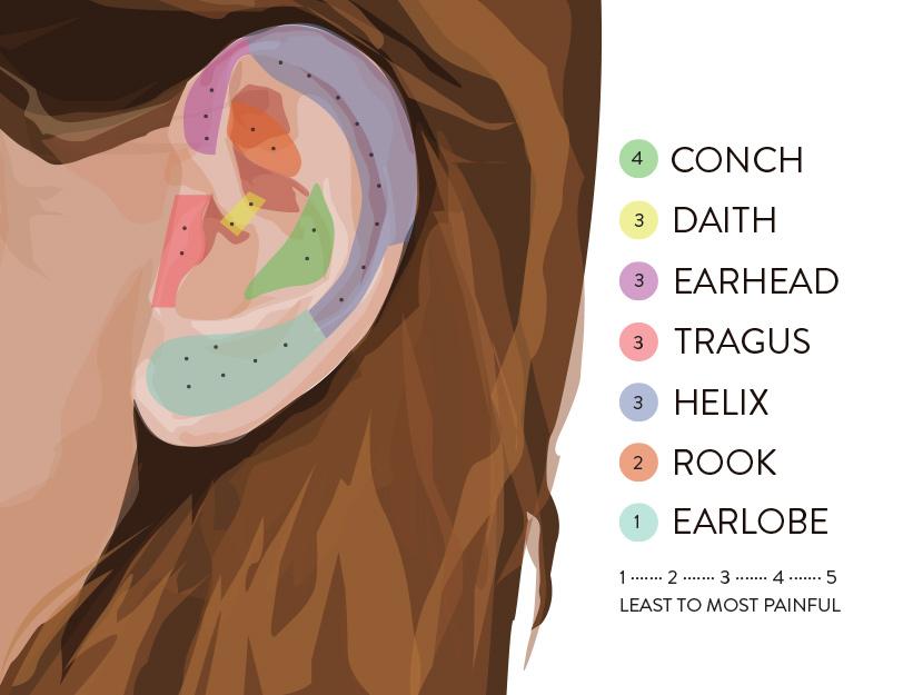 The goop Guide to Ear Piercing- Plus Our Favorite Earrings goop