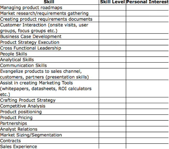 Managing your product management career \u2013 Part 1 \u2013 Assessing your