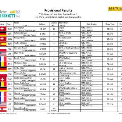 Results provisional GBR 2015