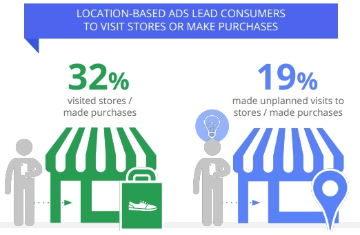 Piscataway SEO leads to local consumers visiting stores and making purchases