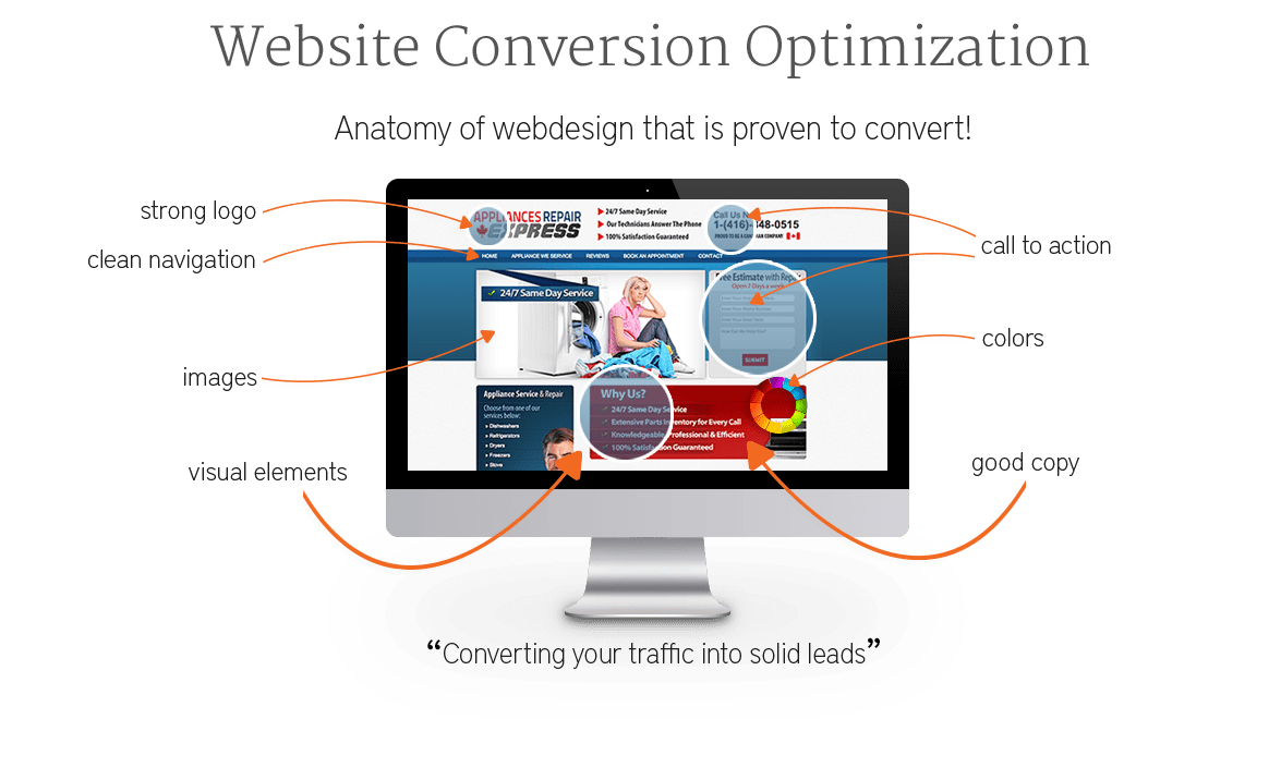 Conversion Rate Optimization Services