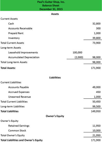 16 Facts About Balance Sheets