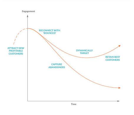 chart-temp - Vantage