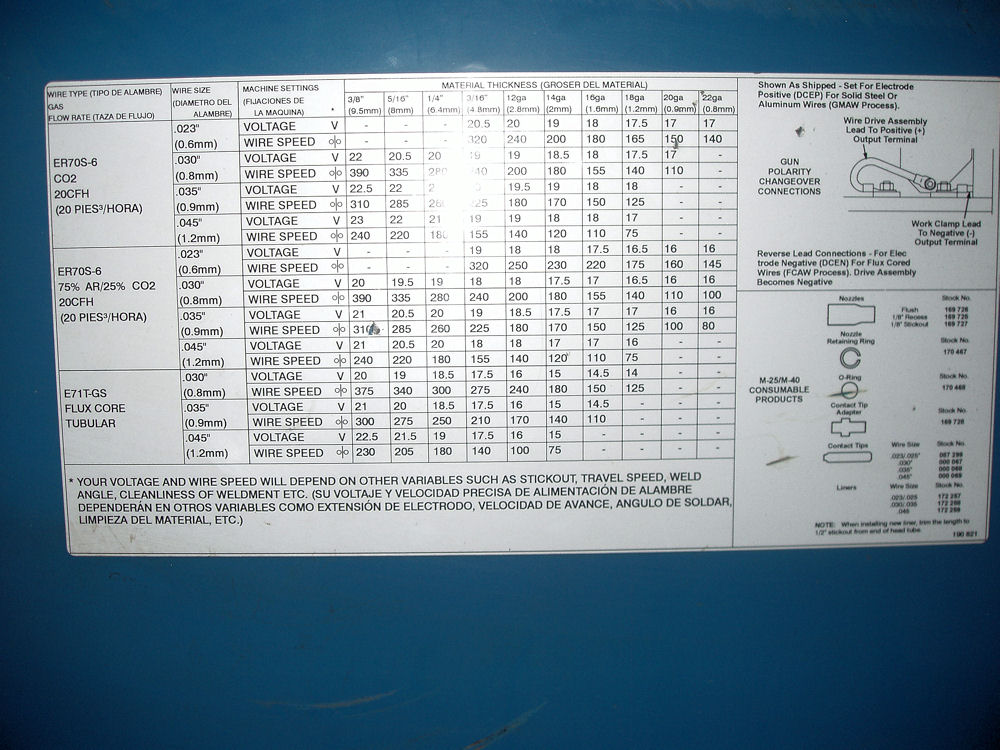 MIG Welding Electrodes Wire Selection, Charts Settings and