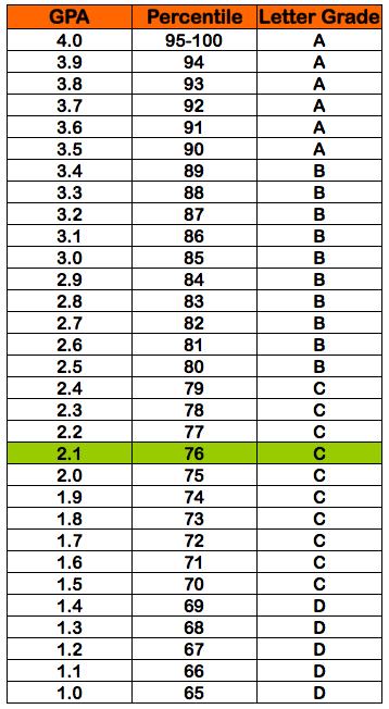 Online Conversion Grade Point Average Calculator 21 Gpa = 76 Percentile Grade = C Letter Grade