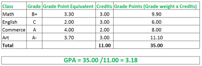 How To Calculate Semester GPA