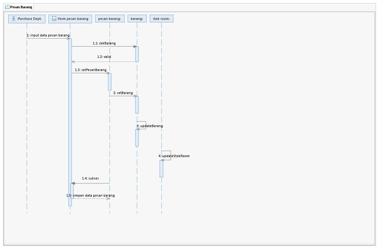 ok google contoh diagram
