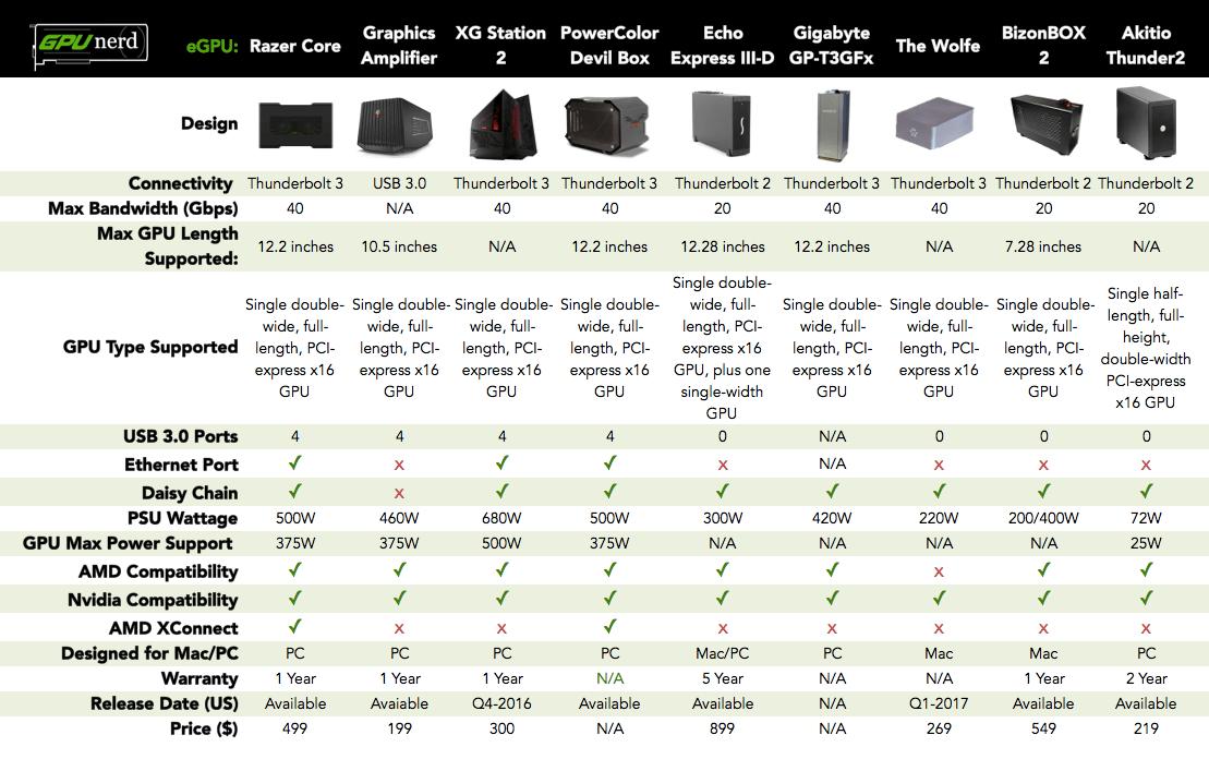 GPUnerd-eGPU-comparison.png