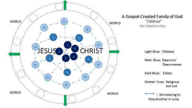 Church Design Model