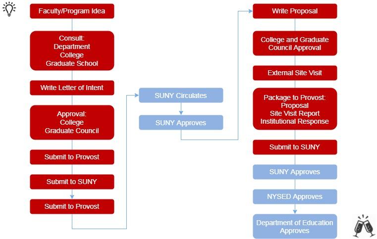 Program Proposals Graduate School