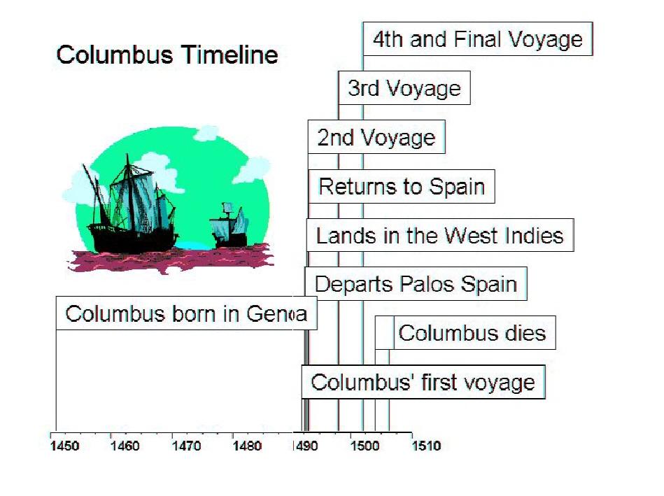 Sample Timeline For Students Sample Mathematics Timeline Templates - sample timeline for students