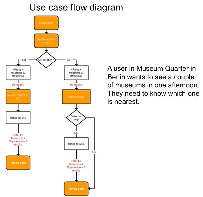 TimeOut-travel-app-FLOW03jpg (700×681) User Flow Pinterest Flow - travel survey template