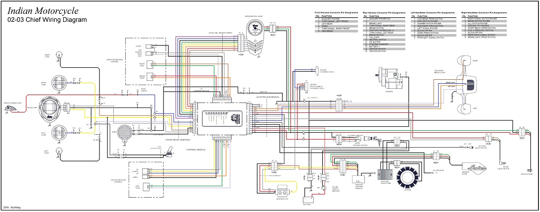1999 Indian Chief Wiring Diagram - 6jheemmvvsouthdarfurradioinfo \u2022