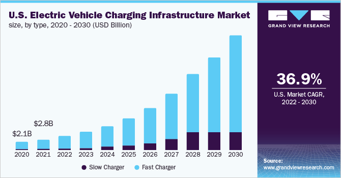 Vehicle Manufacturers In California Electric Vehicle Charging Infrastructure Market Industry