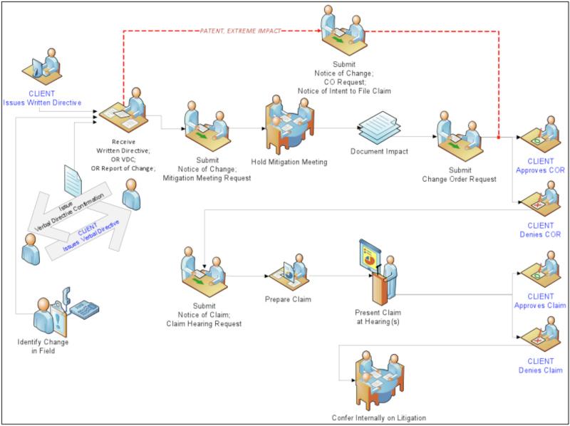 Job Contract Management Grantlun