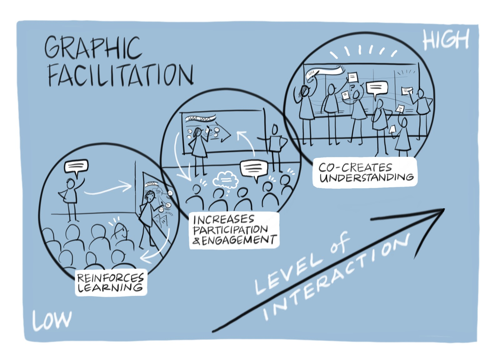 Renforce Learning Graphic Facilitation A Way To Reinforce Learning Increase