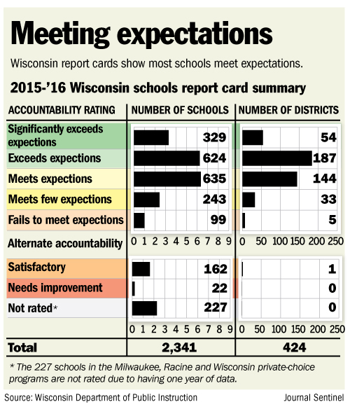 Most schools make grade in new report cards