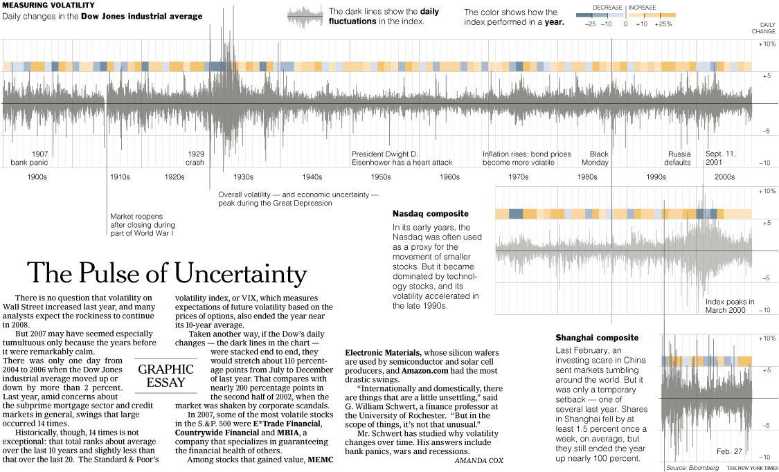 Volatility Chart in Excel \u2013 Lessons in Chart Design From NY Times