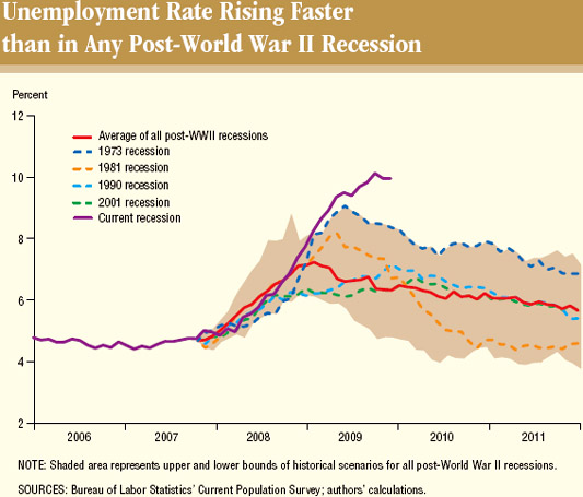 Great depression unemployment rates VS current unemployment rates - cover letter jobs