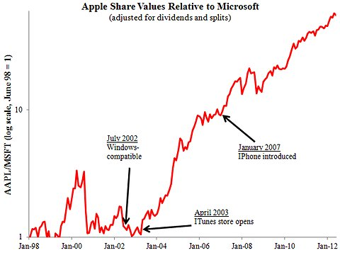 Supply and Demand (in that order) What Happened to Microsoft\u0027s