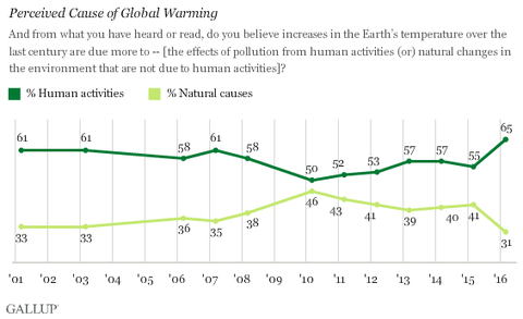 A new Gallup survey showed a sharp rise in the percentage of Americans convinced that humans are the main driver of global warming.