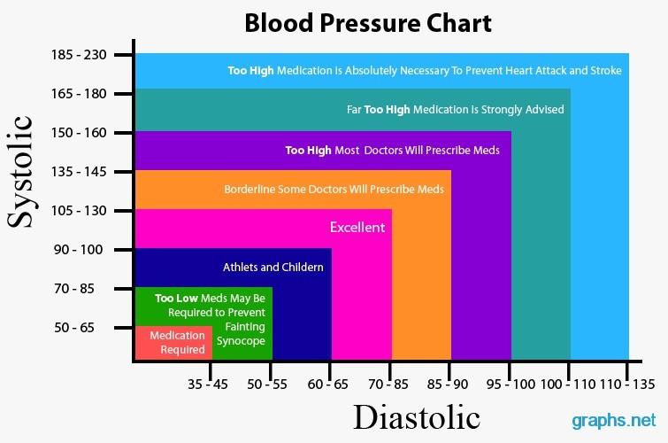 Blood Pressure Chart/Graph - Infographics Graphsnet - chart and graph