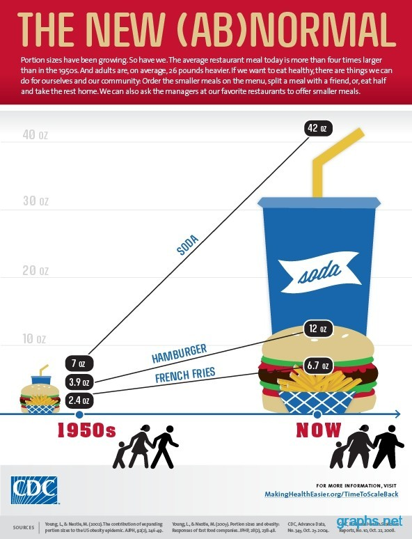 Fast Food Nutrition Chart/Graph - Infographics Graphsnet