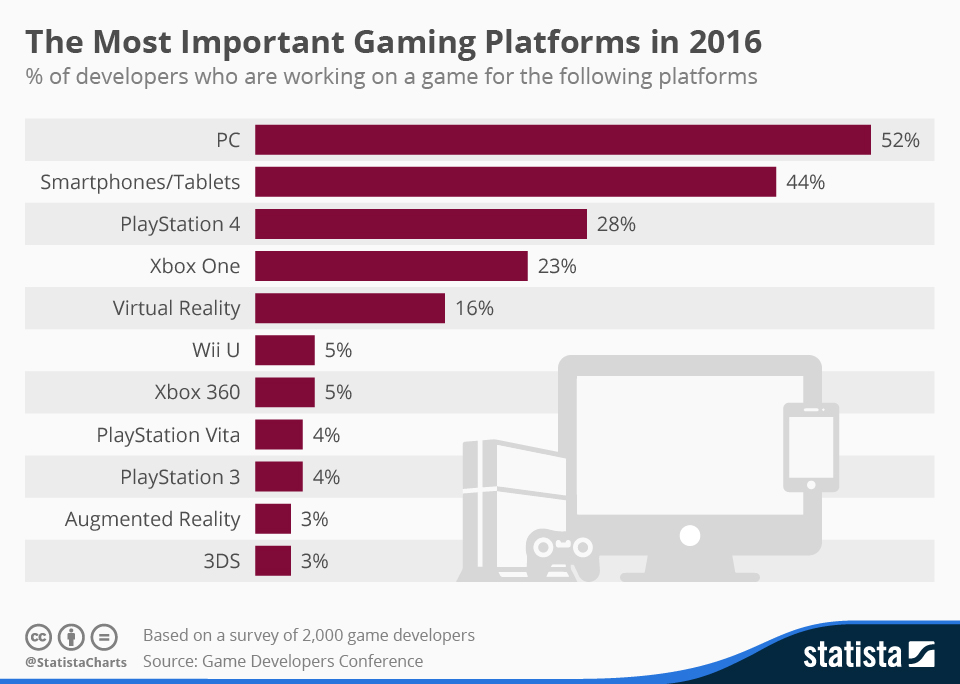 Best gaming console - VR/AR - Infographics Graphsnet