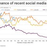 performance social