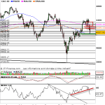 analyse cac 40 d
