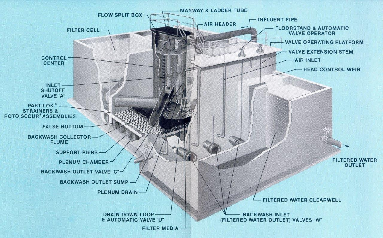 Scour Pakr Gravity Filters Graver Water Systems