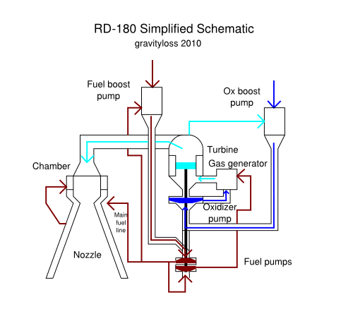rd180 rocket engine flow diagram