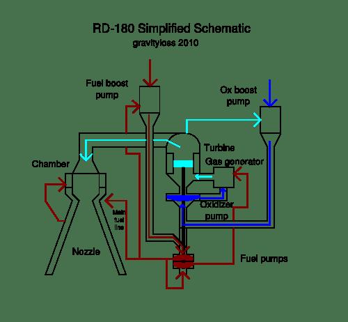 rd180 rocket engine flow diagram