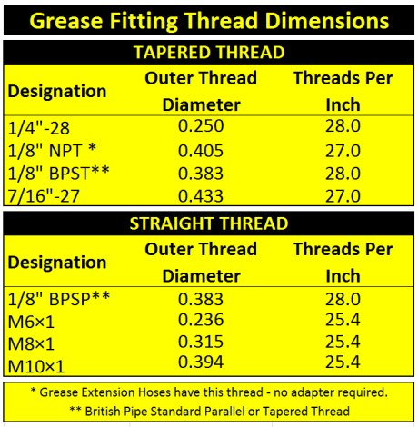 Grease Fitting Thread Identification - GreaseExtensionHoses