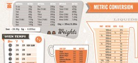 Kitchen Measurement Conversion Table