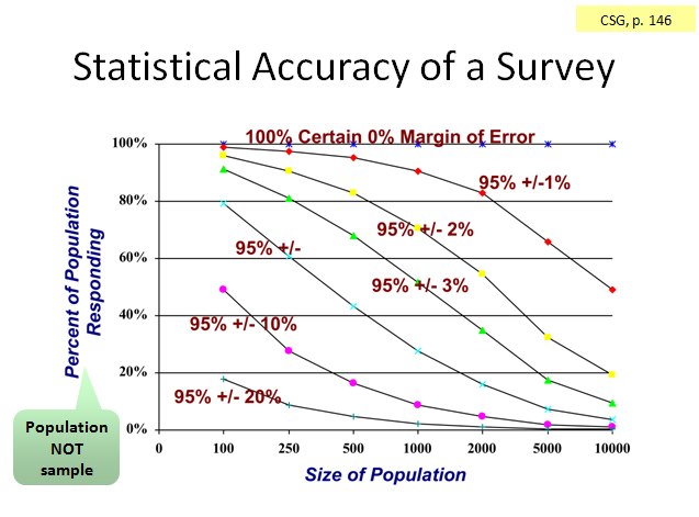 Survey Statistical Confidence How Many is Enough? - Great Brook