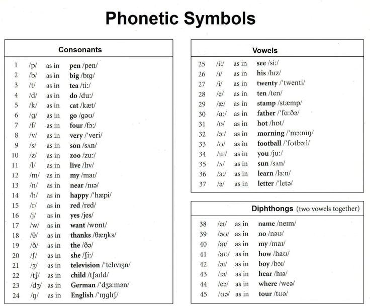 International Phonetic Alphabet - Some People call Me the Greatest