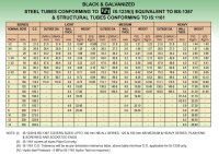 Ms Square Tube Size Chart - Tamilnadu steel tubes ltd ...