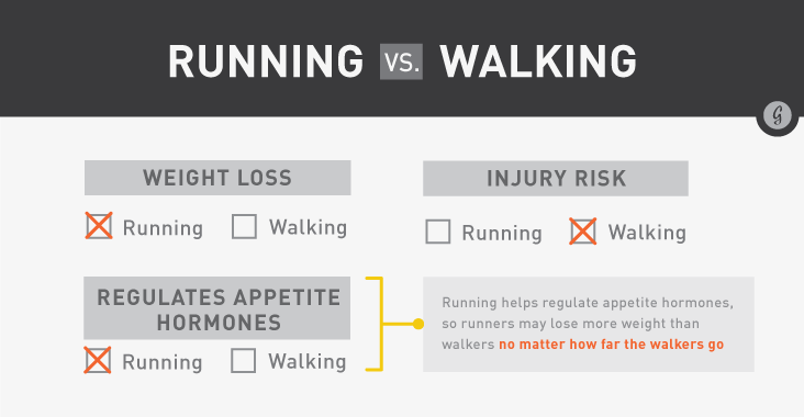 Jogging Vs Running Speed Is Walking As Good A Workout As Running Greatist