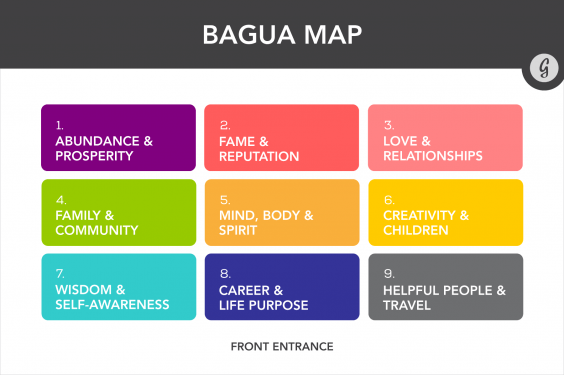 Feng Shui Bagua Map For Office Feng Shui: The Ultimate Guide To Organizing Your Desk To