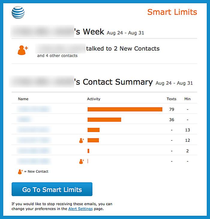 AT&T Smart Limits - Activity Report