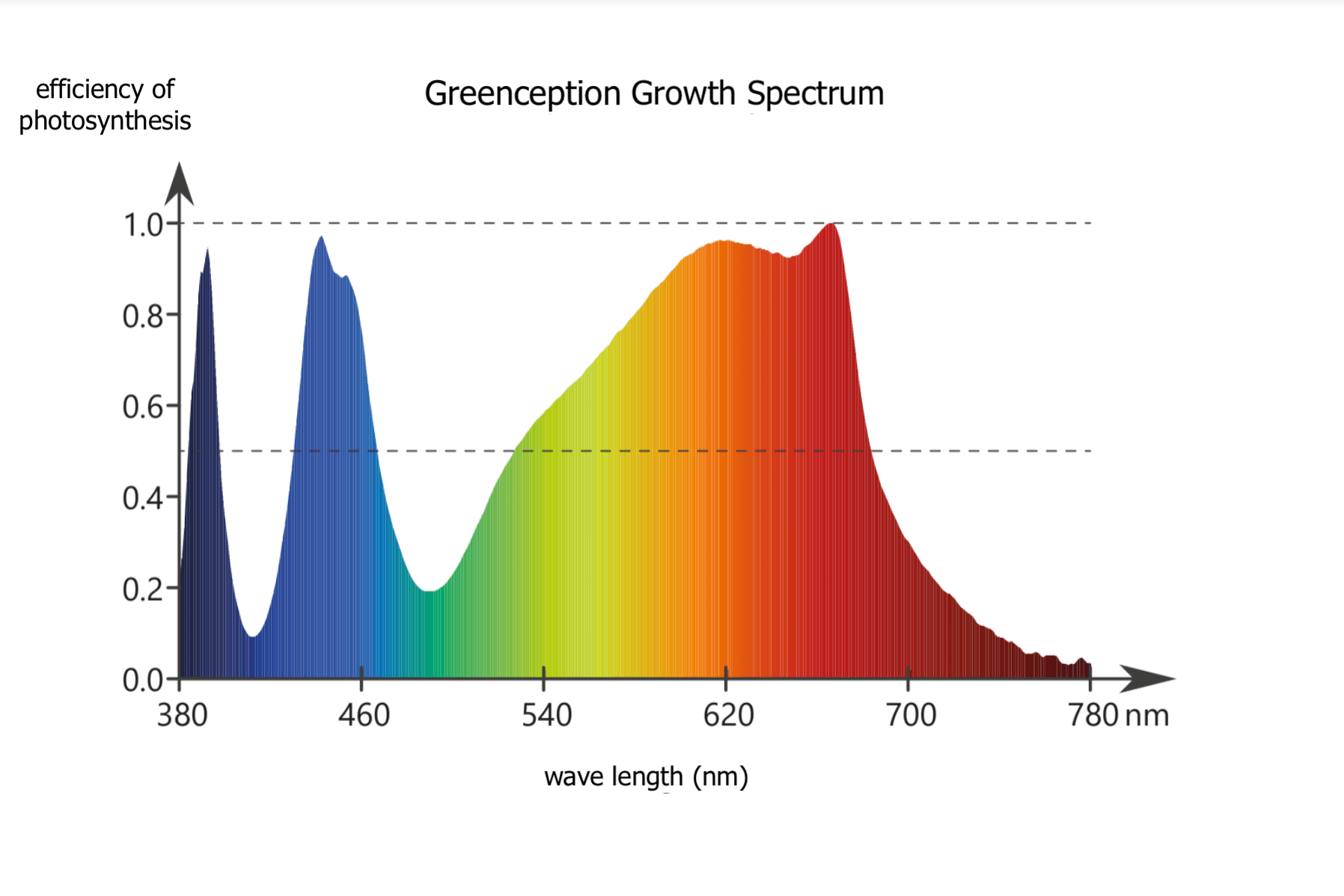 Led Lichtspektrum Gc Bar Single Greenception Led Grow Lights