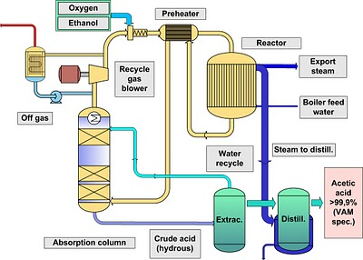 esterification and polymerisation in pe Polymerization is given by the conversion of ethylene to polyethylene (pe)   produces a molecule containing a carboxylic acid, an ester and an alcohol group.