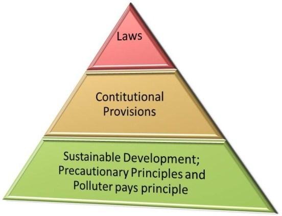 Environmental Jurisprudence in India -Part 1